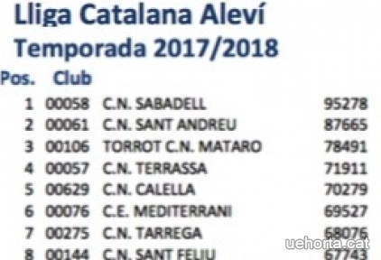 La UE Horta classificada per a la final A de Copa Catalana de Base Alevina